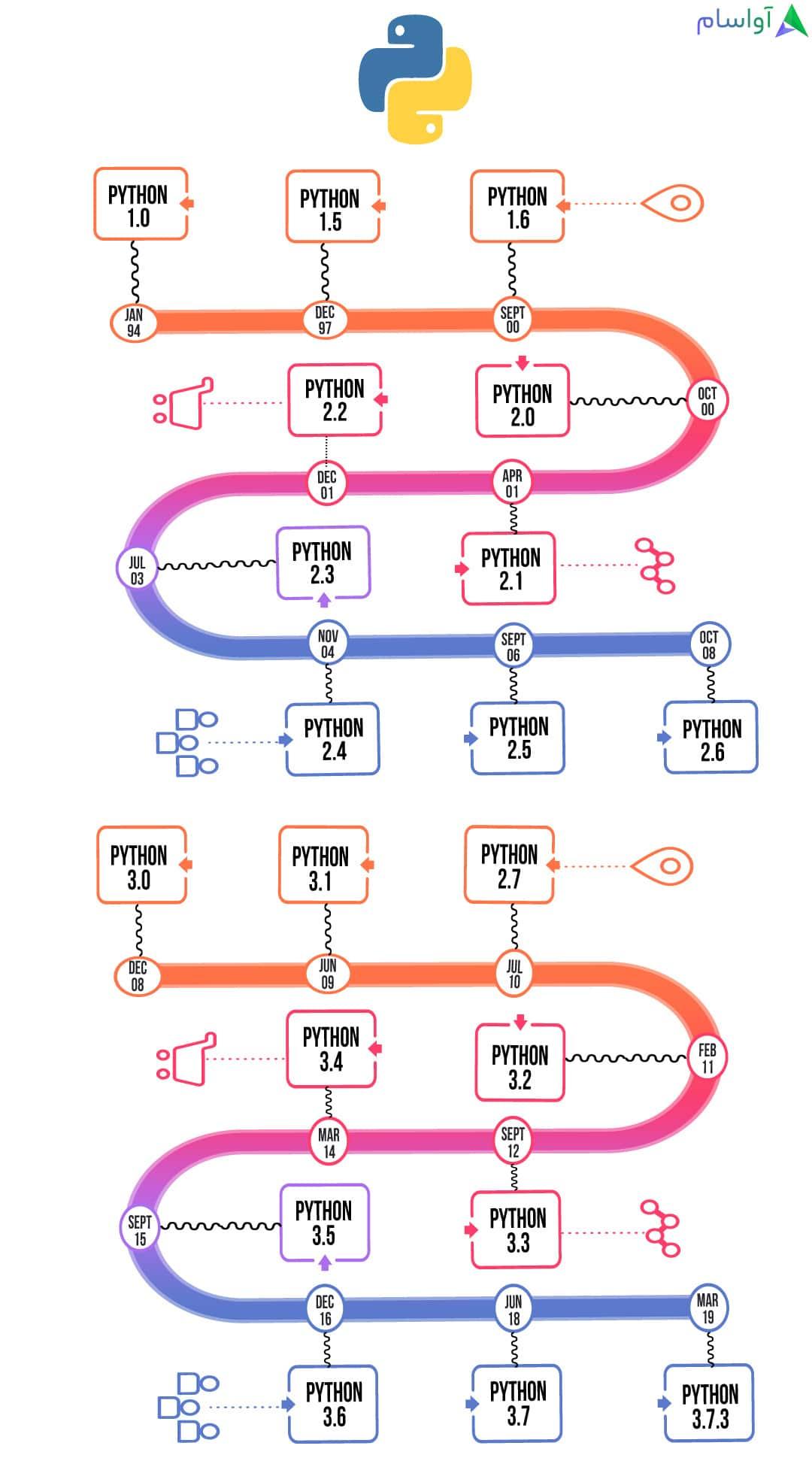 python timeline